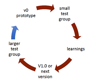 Cycle of tasks that build on findings of small group before next version and larger group